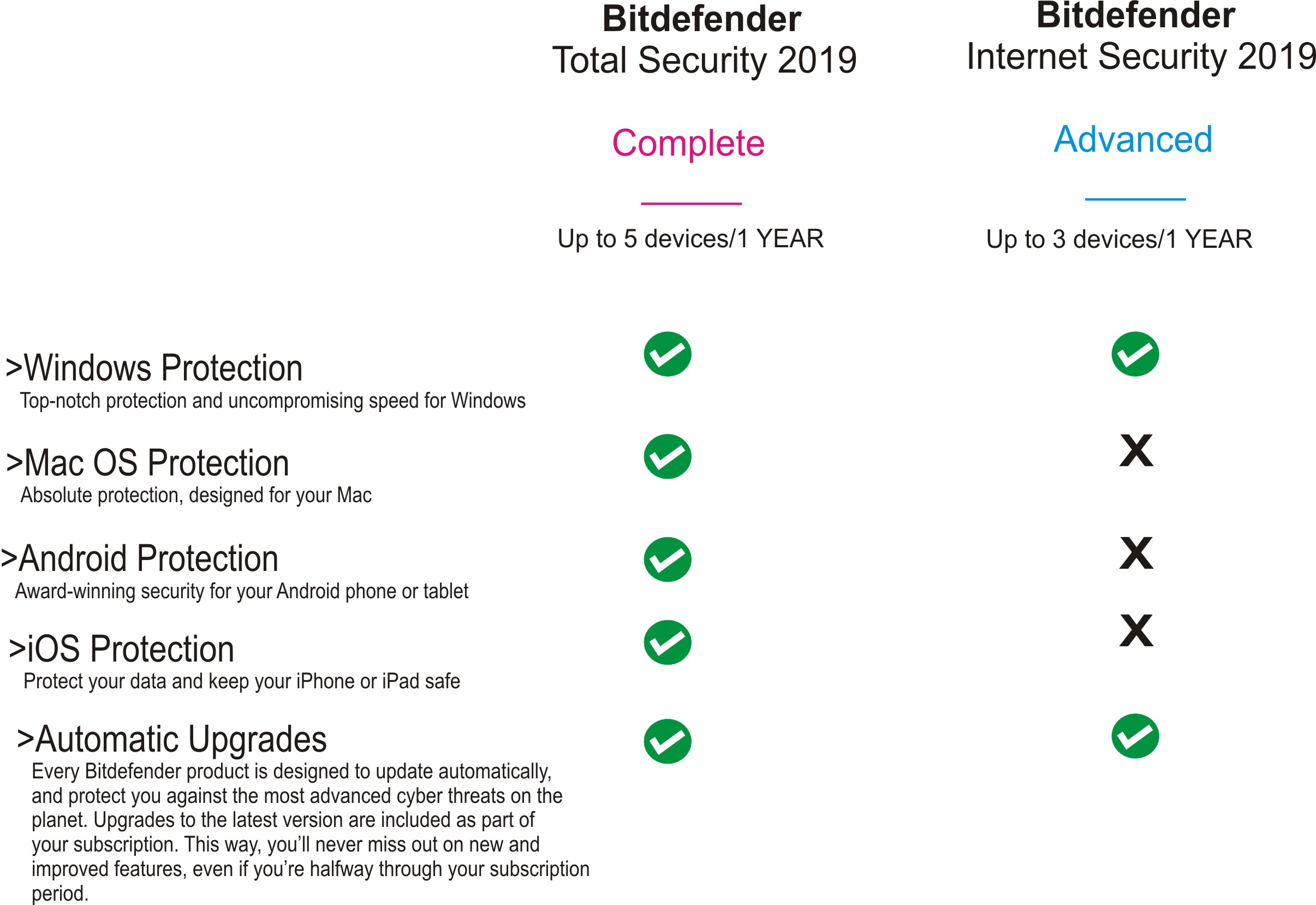 A Comparison Between Two Versions of the Same Antivirus
